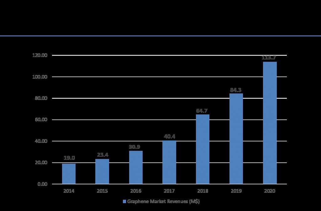 Graphene market revenues